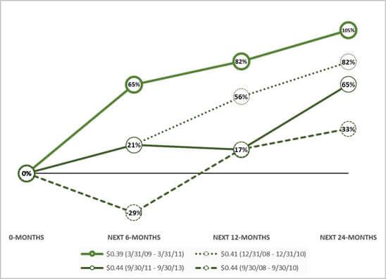 Oakmark International Fund total returns after the market values graph.