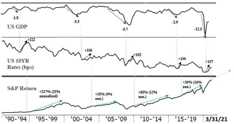 U.S. 10-year Treasury Rates