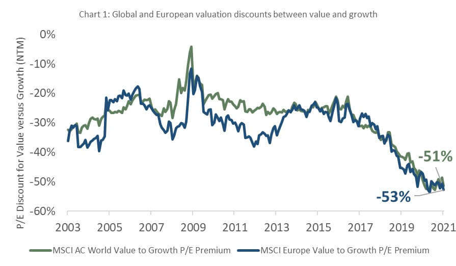 Chart 1: Global and European valuation discounts between value and growth